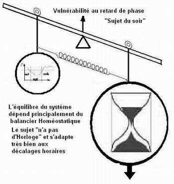 Sommeil et travail posté balancierssoirNew-1d165